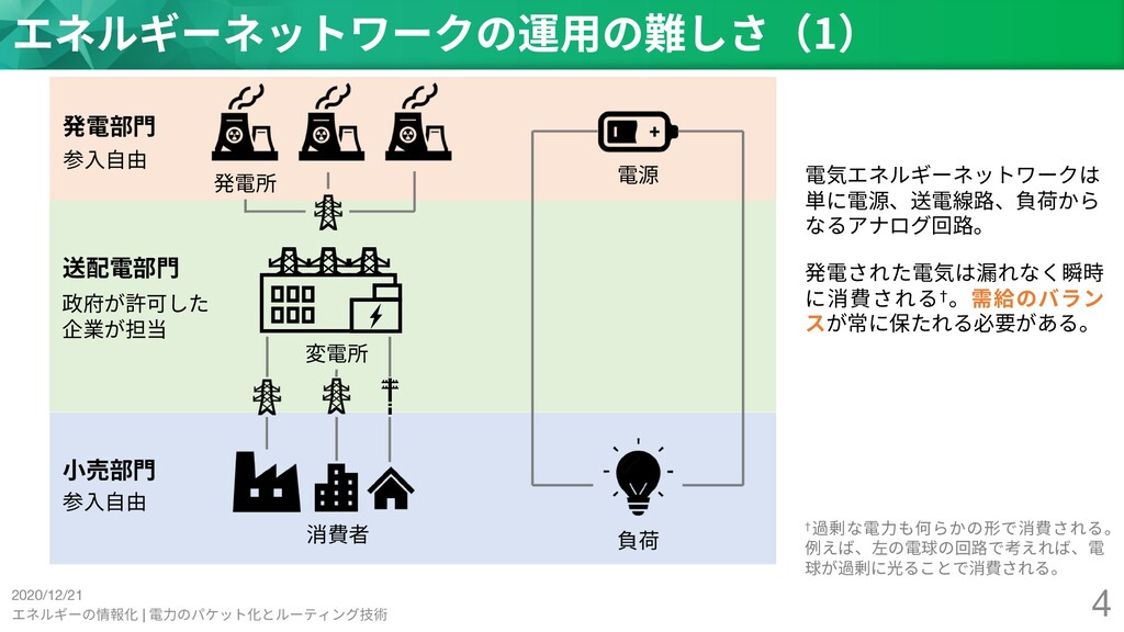 2020/12/21 エネルギーの情報化 | 電⼒のパケット化とルーティング技術 4 エネルギ...