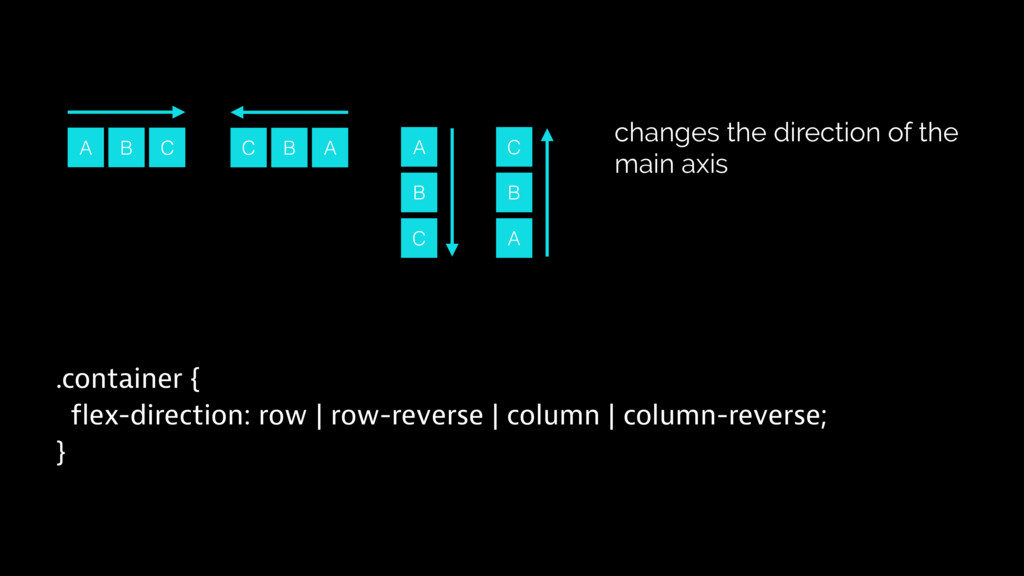A .container { flex-direction: row | row-revers...