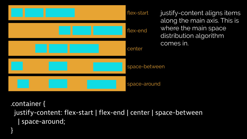.container { justify-content: flex-start | flex...