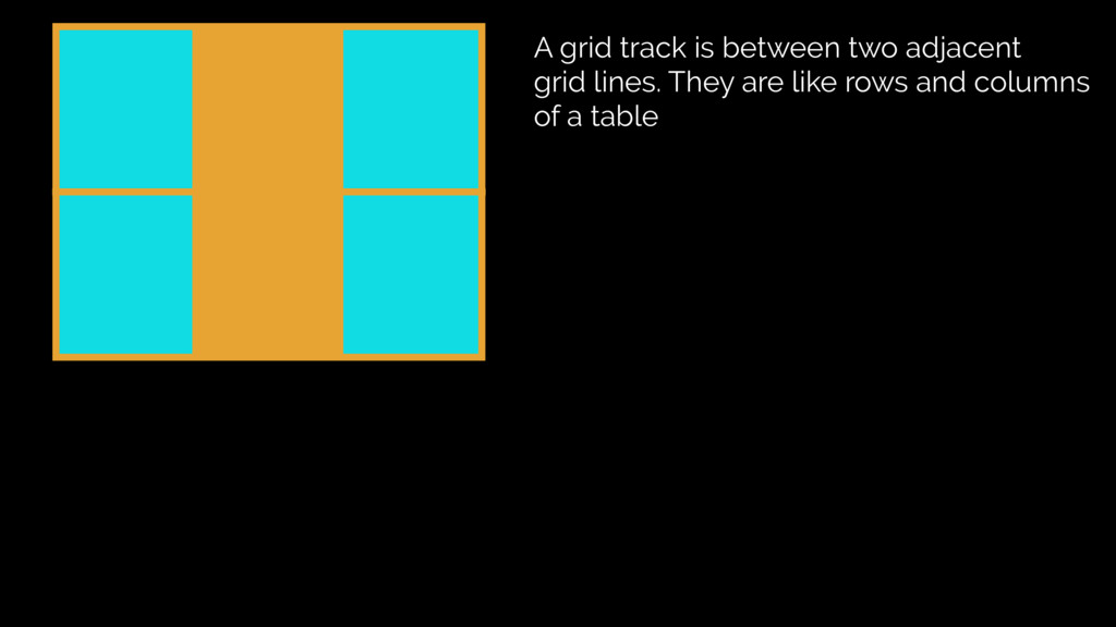A grid track is between two adjacent grid lines...