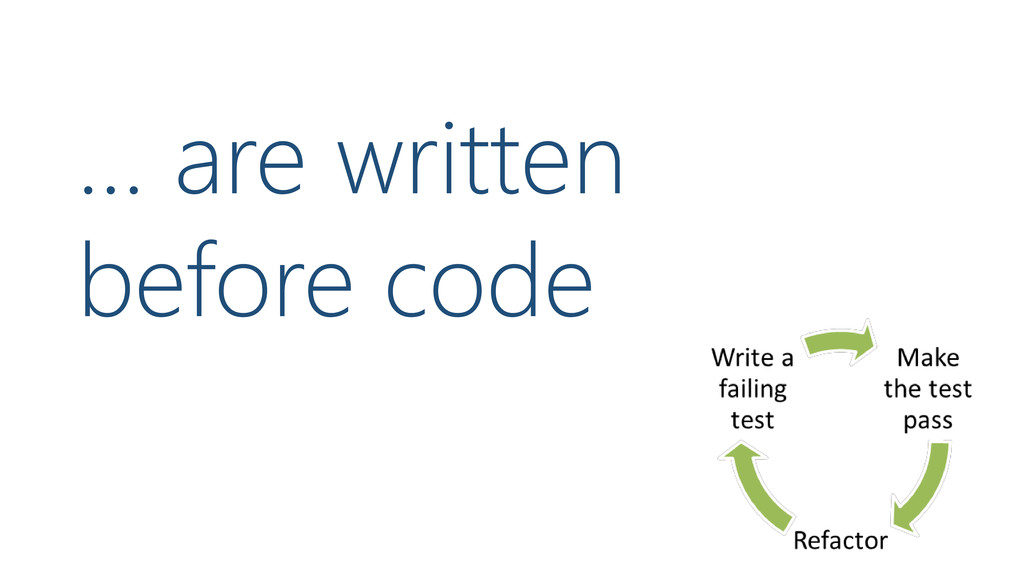 … are written before code