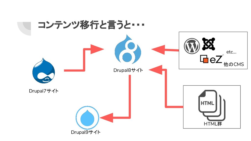 コンテンツ移行と言うと・・・ Drupal8サイト Drupal9サイト Drupal7サイト...