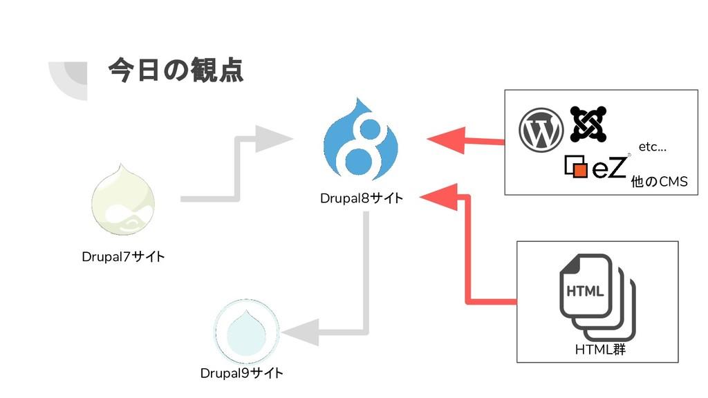 今日の観点 Drupal8サイト Drupal9サイト Drupal7サイト 他のCMS et...