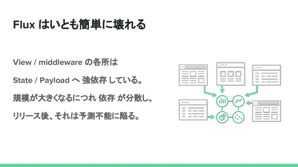 Flux はいとも簡単に壊れる View / middleware の各所は State / ...