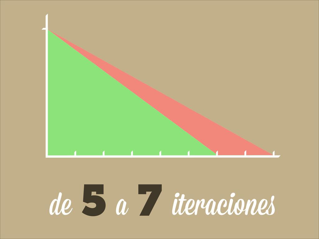 iteraciones 5 7 a de