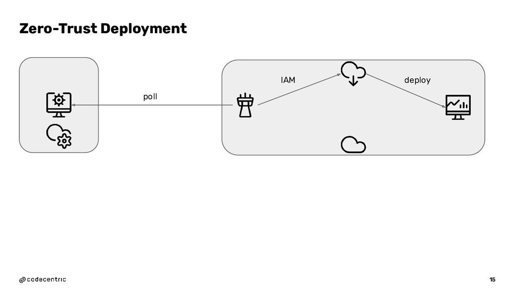 15 Zero-Trust Deployment IAM deploy poll