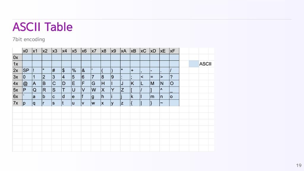 ASCII Table 19 7bit encoding