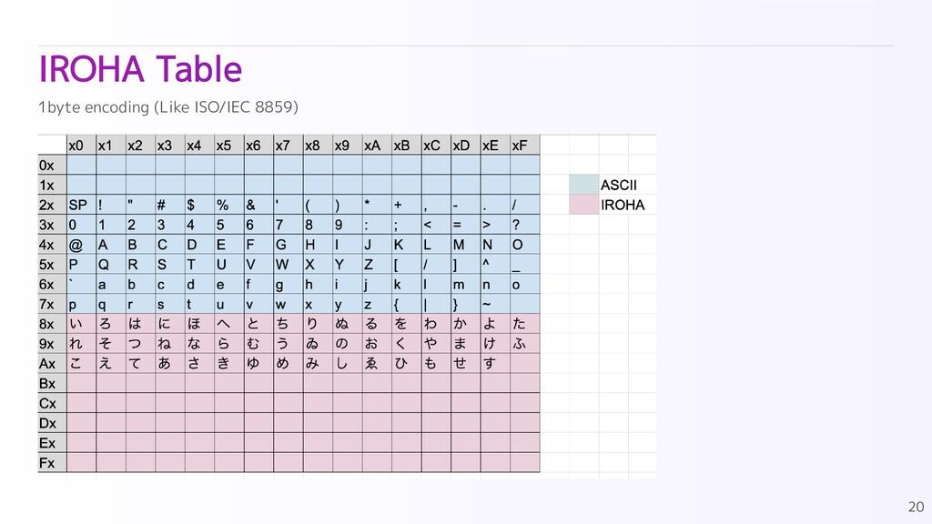 IROHA Table 20 1byte encoding (Like ISO/IEC 885...