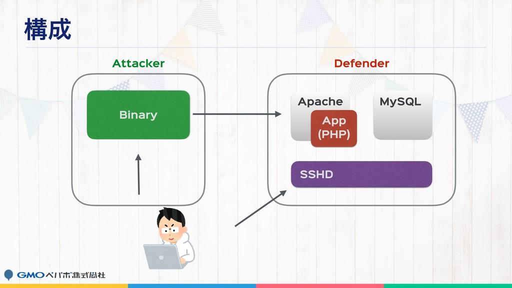 ߏ Binary Apache MySQL App  (PHP) SSHD Attacker...