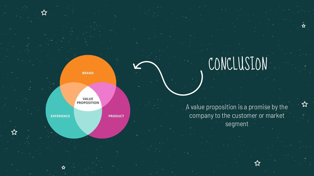 CONCLUSION A value proposition is a promise by ...