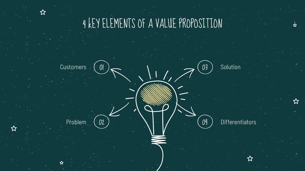 4 kEY ELEMENTS OF A VALUE PROPOSITION Solution ...