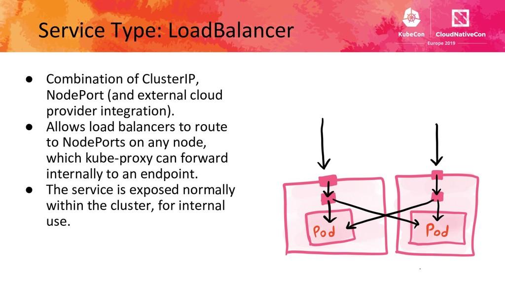 Service Type: LoadBalancer ● Combination of Clu...