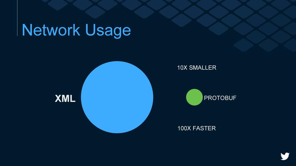 Network Usage 10X SMALLER 100X FASTER XML PROTO...
