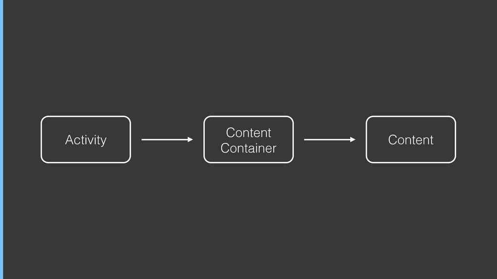 Activity Content Container Content