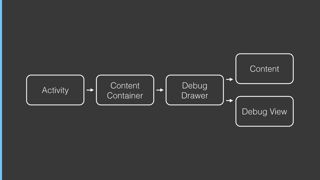 Activity Content Container Content Debug Drawer...