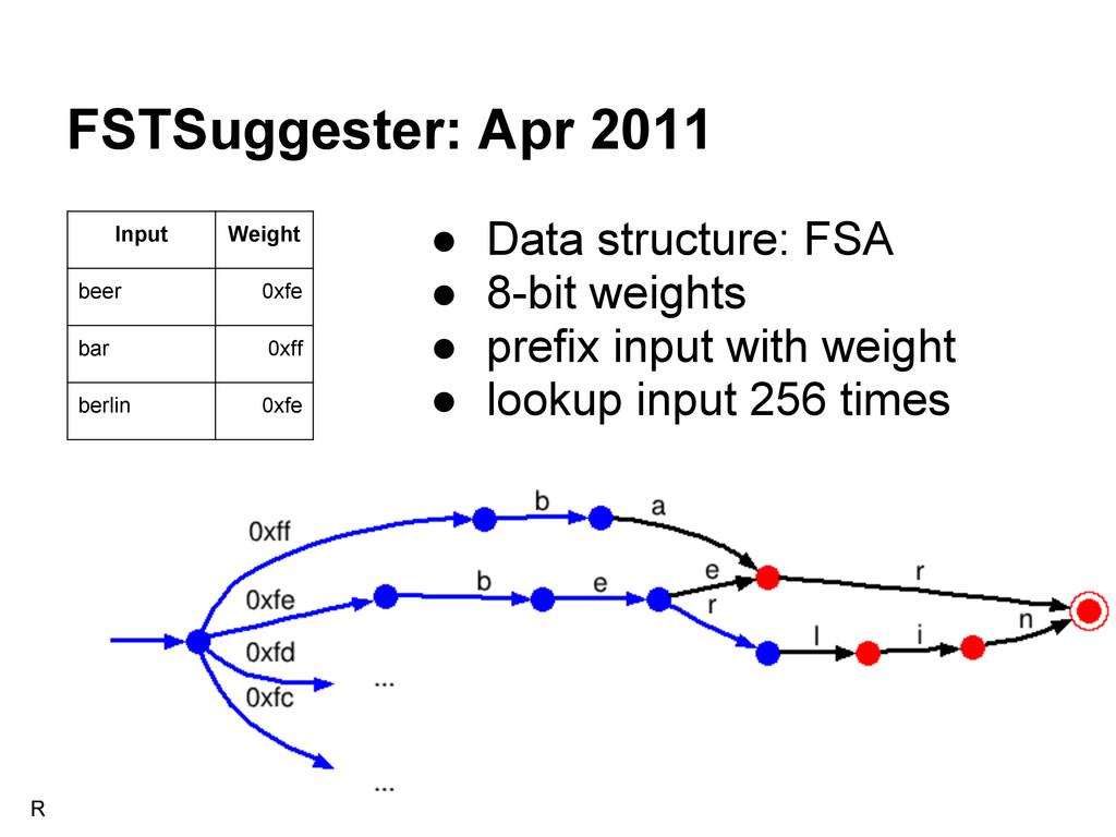 FSTSuggester: Apr 2011 Input Weight beer 0xfe b...