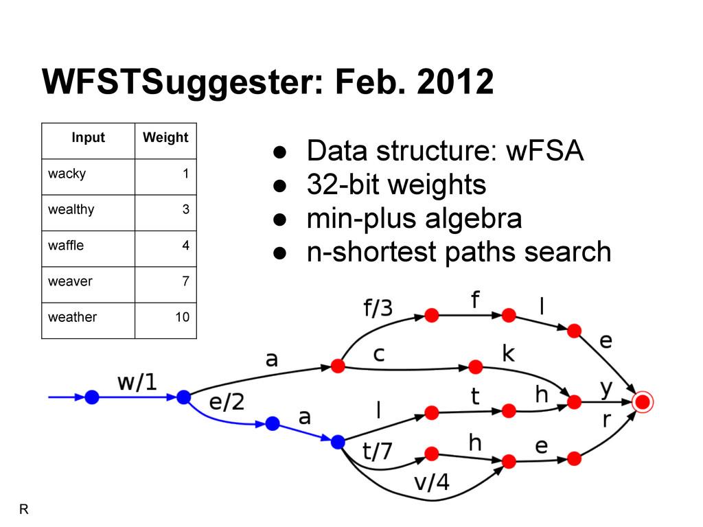 WFSTSuggester: Feb. 2012 Input Weight wacky 1 w...