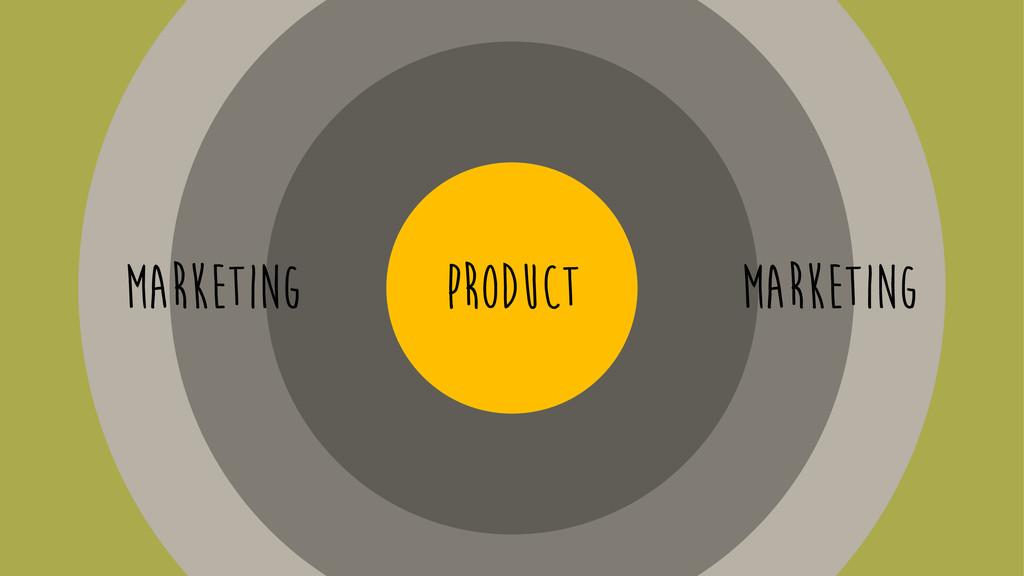 marketing marketing product