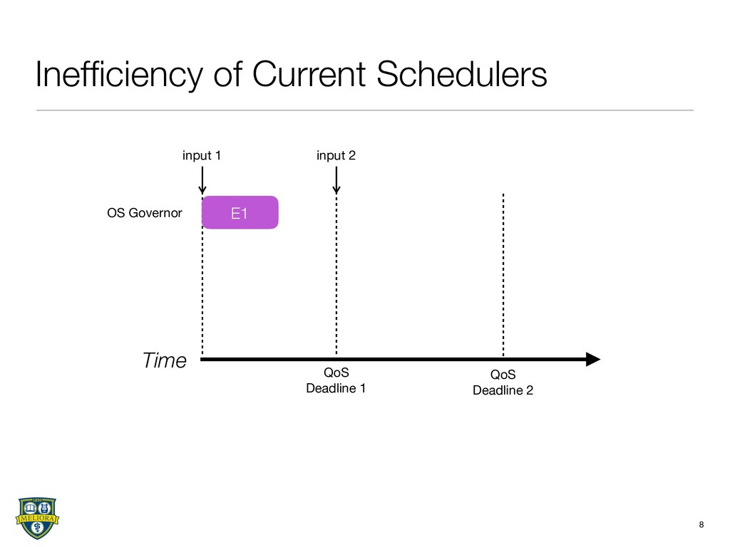 Inefficiency of Current Schedulers 8 Time OS Gov...