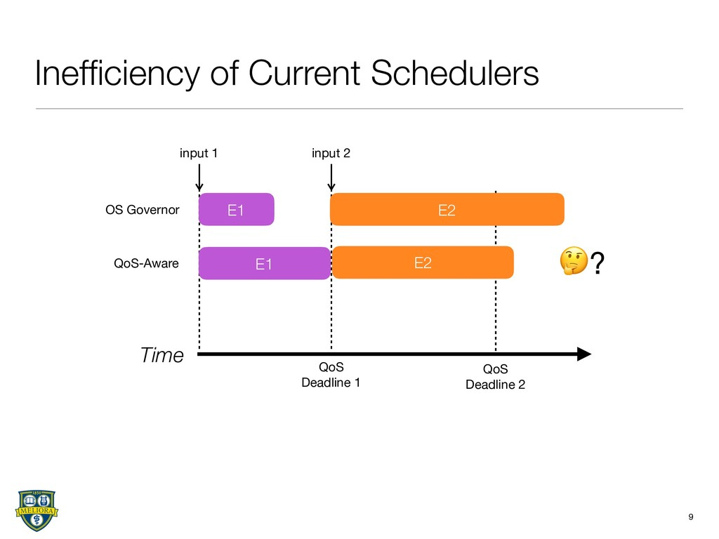 Inefficiency of Current Schedulers 9 Time input ...