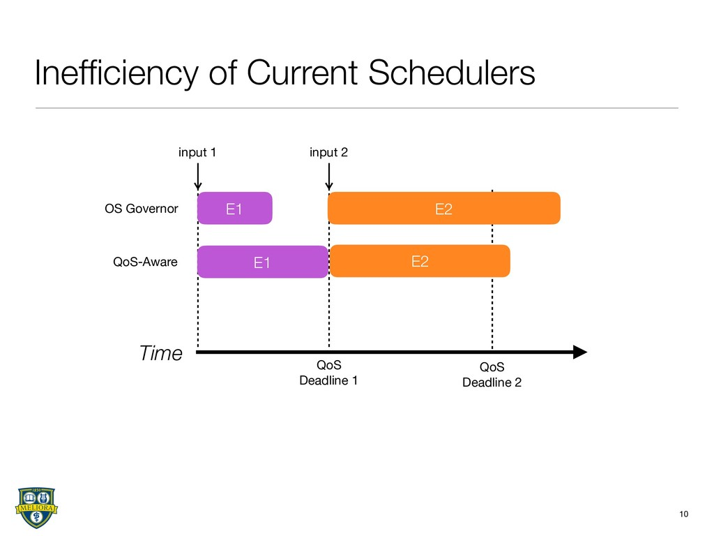 Inefficiency of Current Schedulers 10 Time input...