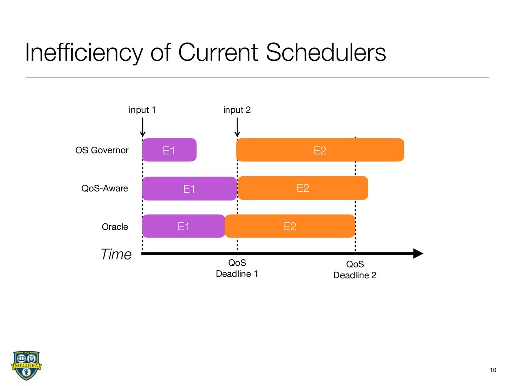 Inefficiency of Current Schedulers 10 Time Oracl...