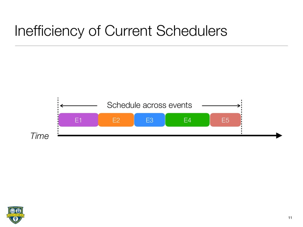 Inefficiency of Current Schedulers 11 Time E1 E2...