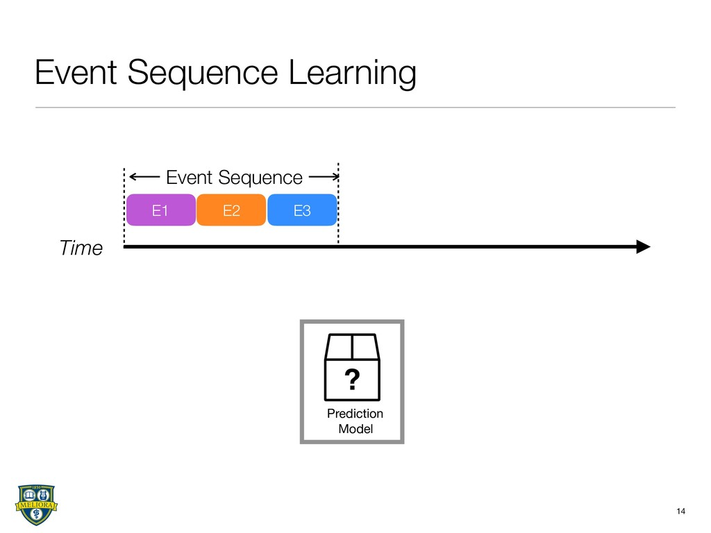 Event Sequence Learning 14 Time E1 E2 E3 Event ...