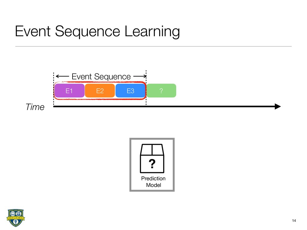 Event Sequence Learning 14 Time E1 E2 E3 ? Even...