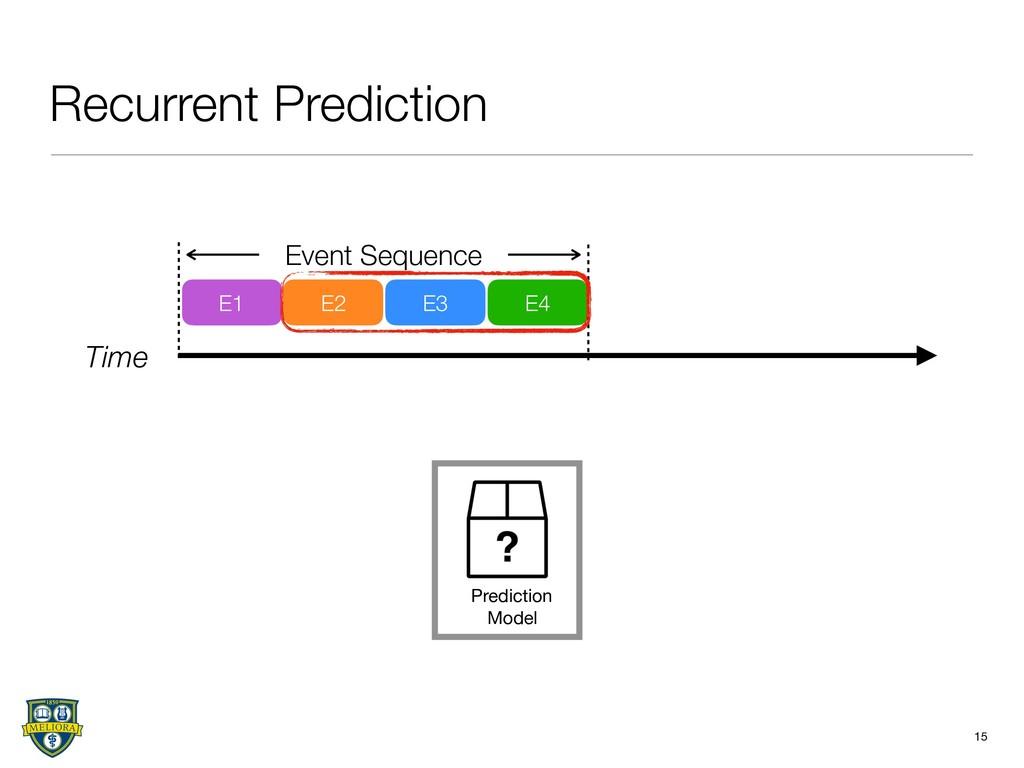 Recurrent Prediction 15 Time E1 E2 E3 E4 Event ...