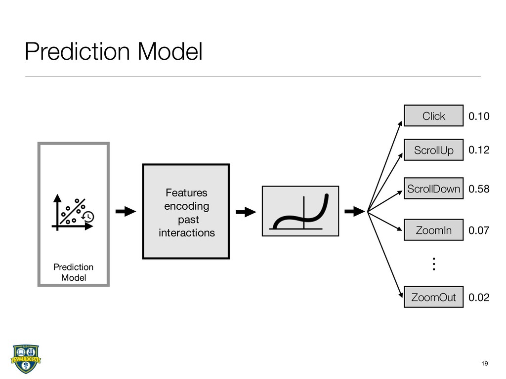 Prediction Model 19 Features   encoding  past  ...
