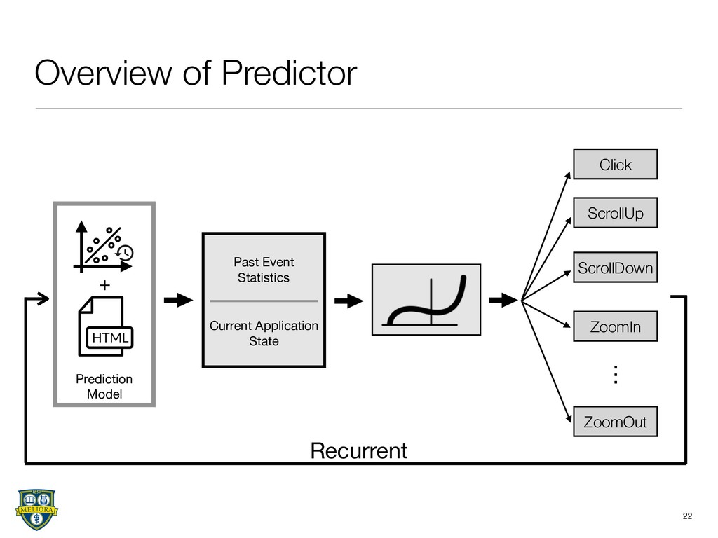 Overview of Predictor 22 Past Event  Statistics...