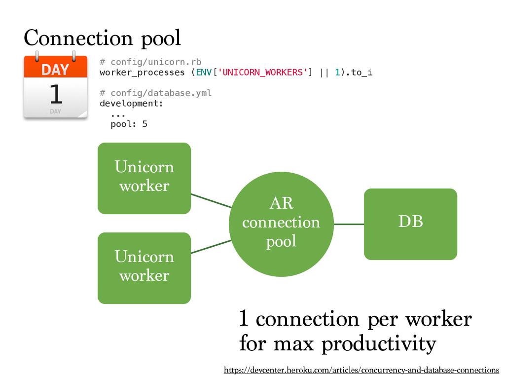 # config/unicorn.rb worker_processes (ENV['UNIC...