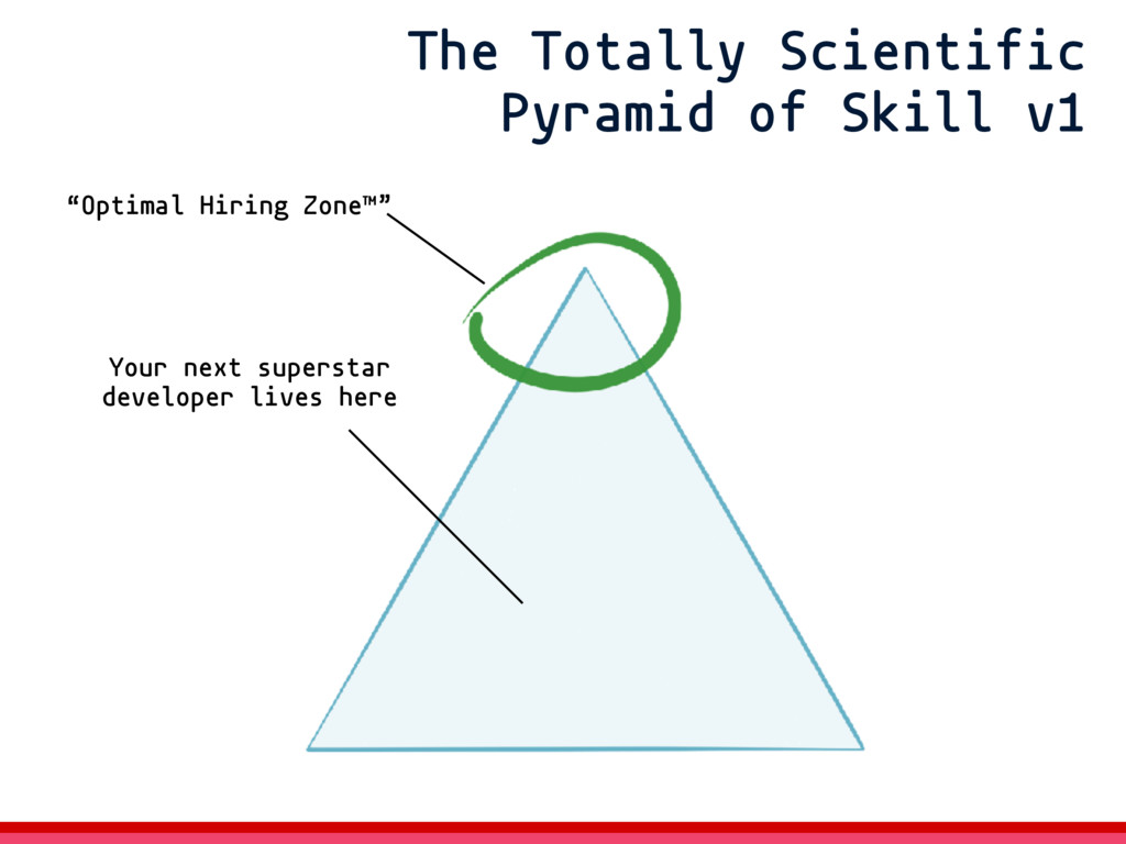 """The Totally Scientific Pyramid of Skill v1 """"Opt..."""