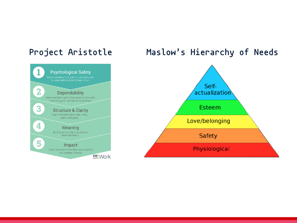 Maslow's Hierarchy of Needs Project Aristotle