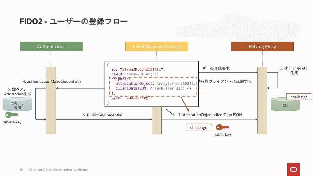 DB 3. RPで生成した情報をクライアントに返却する FIDO2 - ユーザーの登録フロー ...