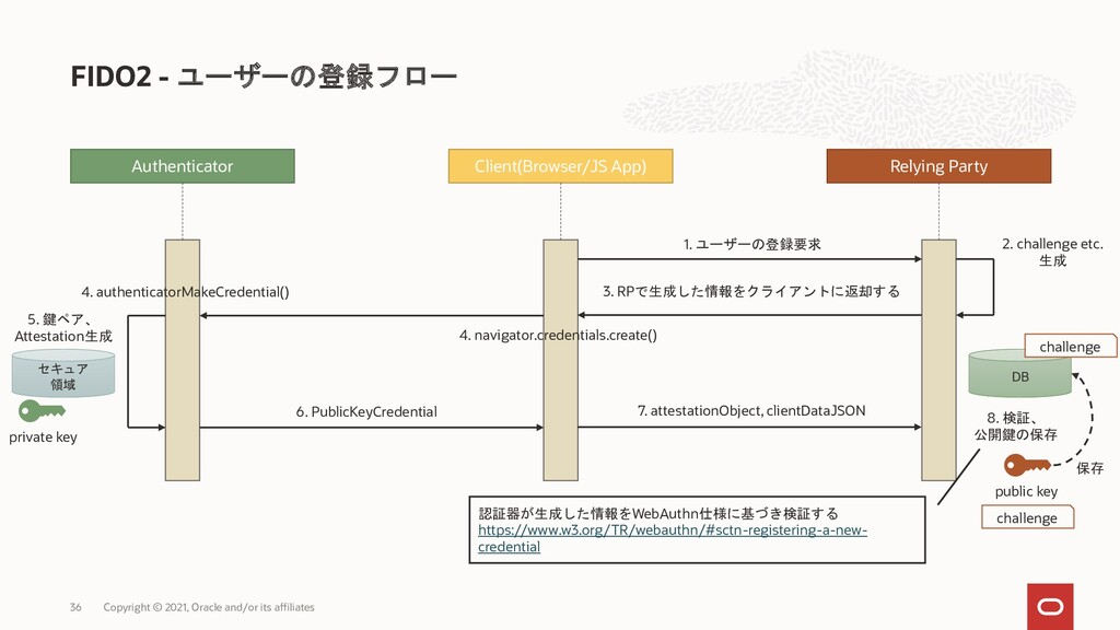 FIDO2 - ユーザーの登録フロー Copyright © 2021, Oracle and...
