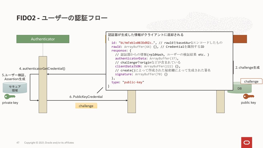 FIDO2 - ユーザーの認証フロー Copyright © 2021, Oracle and...