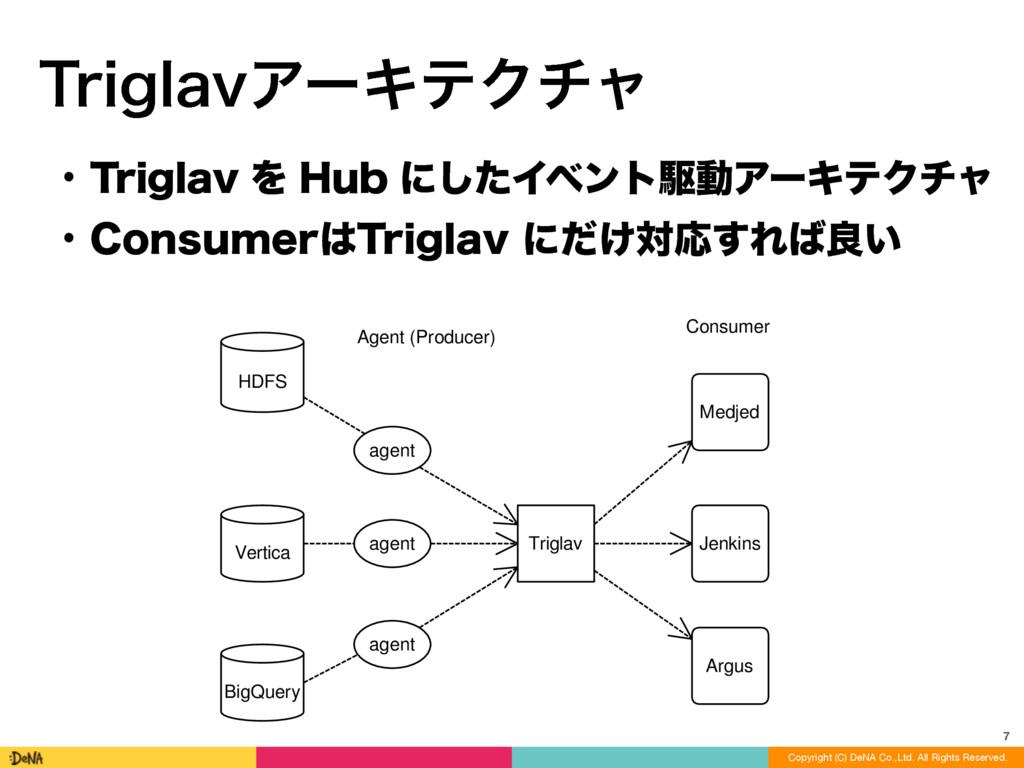 HDFS Vertica BigQuery Triglav agent agent agent...