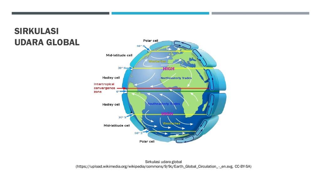 Sirkulasi udara global (https://upload.wikimedi...