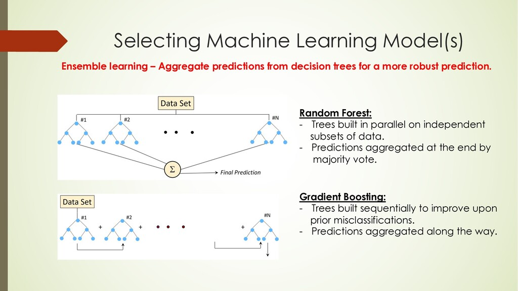 Selecting Machine Learning Model(s) Ensemble le...
