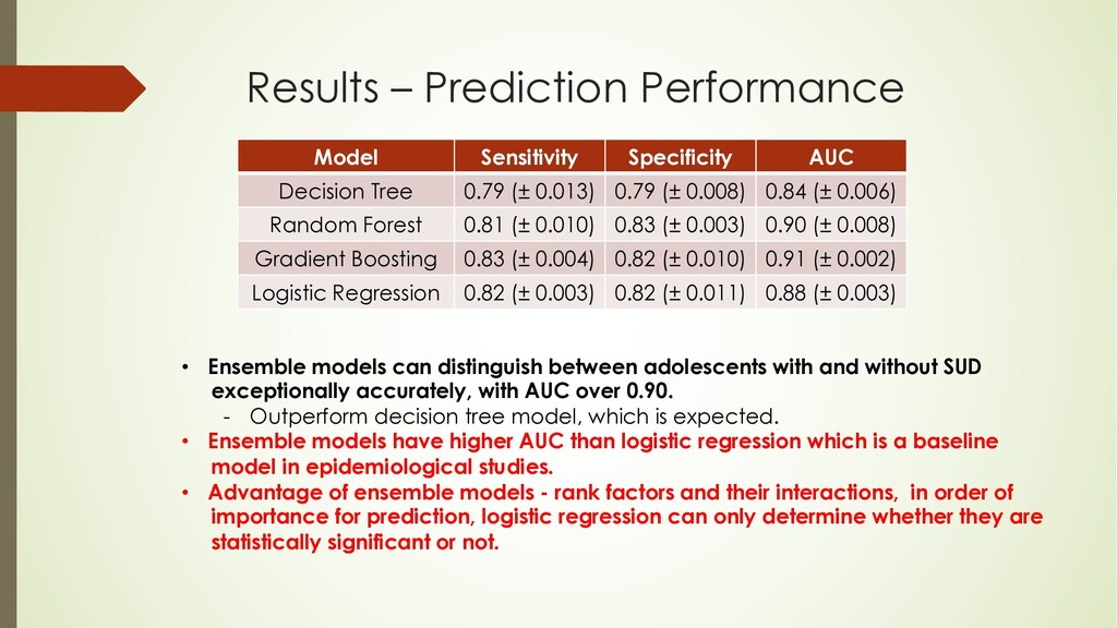 Results – Prediction Performance Model Sensitiv...