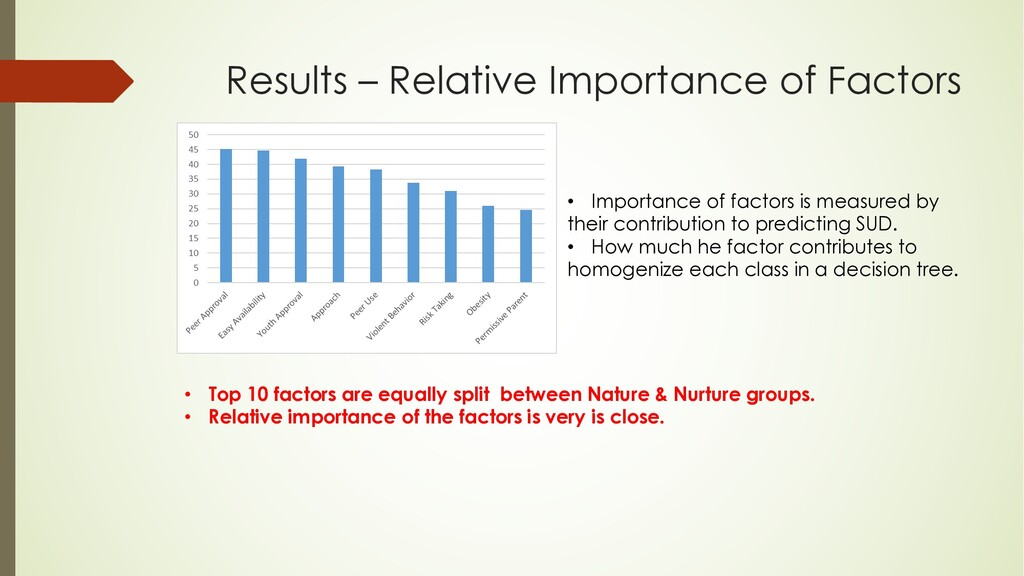 Results – Relative Importance of Factors • Impo...