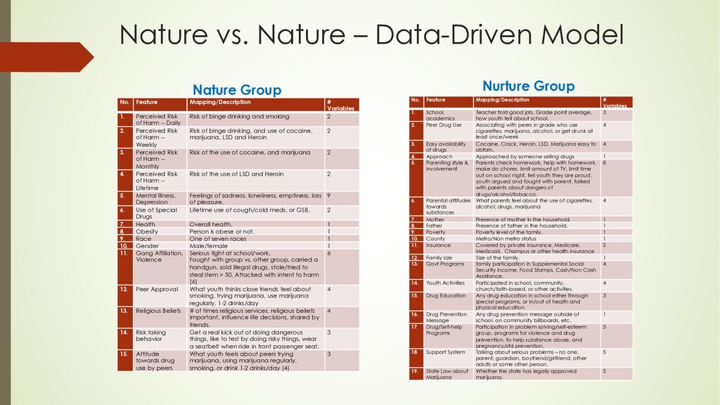 Nature vs. Nature – Data-Driven Model No. Featu...