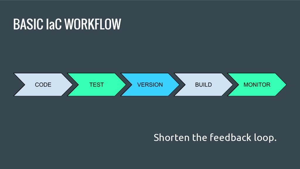 BASIC IaC WORKFLOW Shorten the feedback loop.