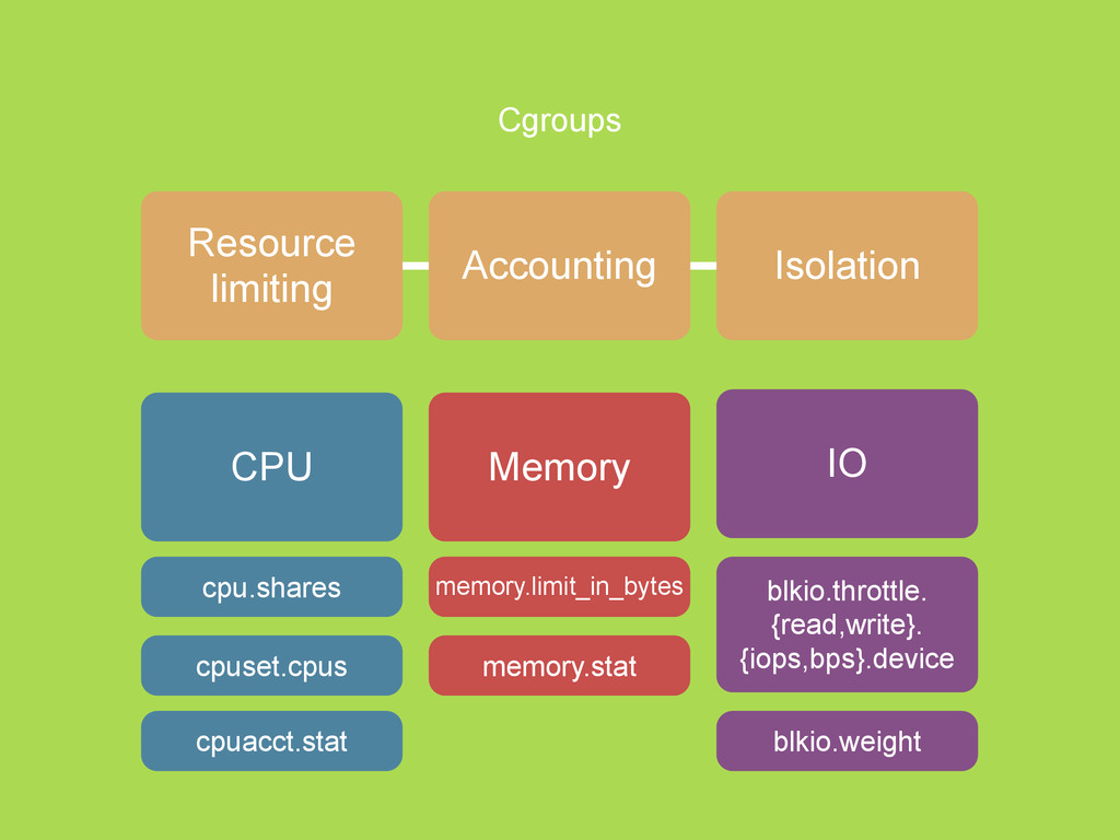 Cgroups Resource limiting CPU Memory IO cpu.sha...