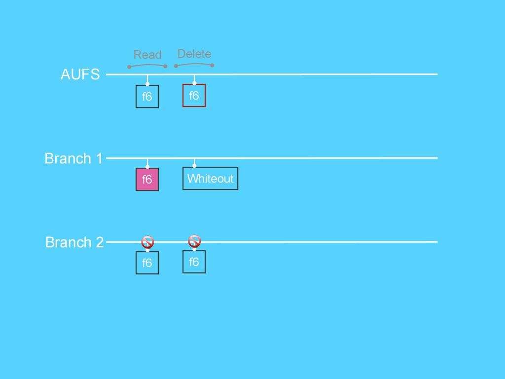 Read AUFS Branch 1 Branch 2 f6 f6 f6 Delete f6 ...