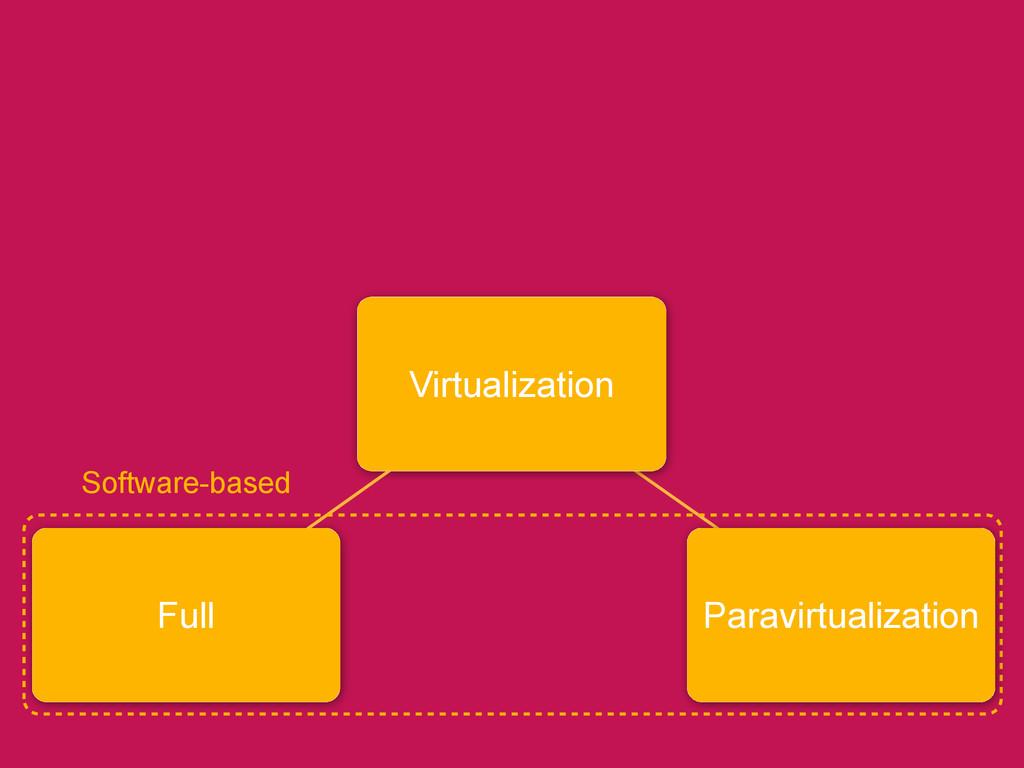 Full Virtualization Software-based Paravirtuali...