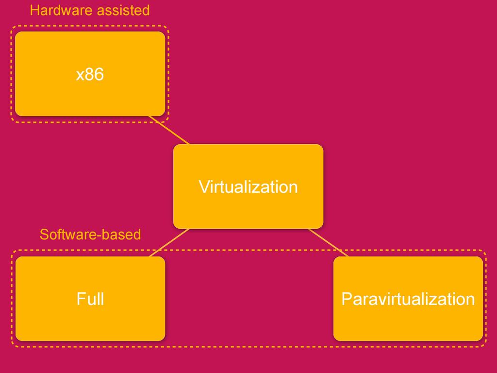 Full x86 Virtualization Software-based Hardware...