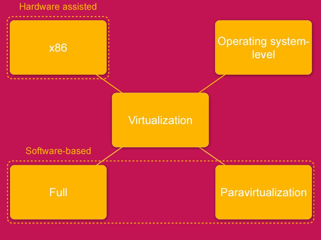 Full x86 Virtualization Operating system- level...
